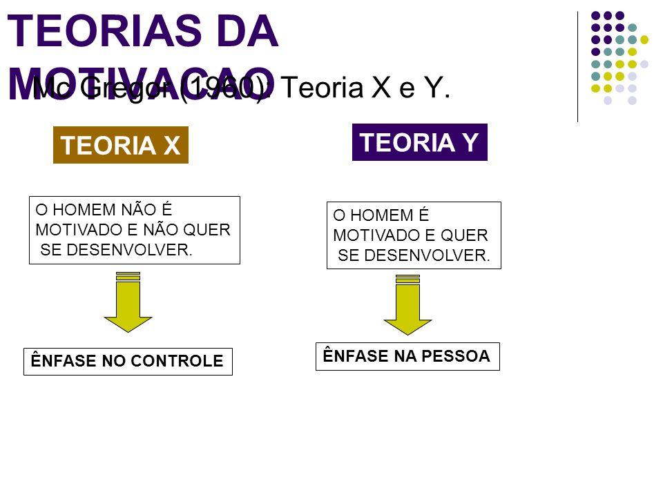 TEORIAS DA MOTIVACAO Mc Gregor (1960): Teoria X e Y. TEORIA Y TEORIA X