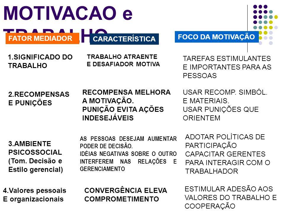 MOTIVACAO e TRABALHO FATOR MEDIADOR FOCO DA MOTIVAÇÃO CARACTERÍSTICA