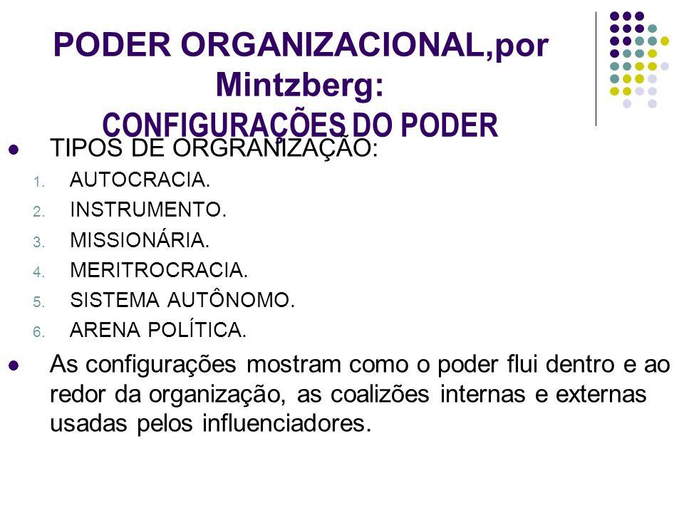 PODER ORGANIZACIONAL,por Mintzberg: CONFIGURAÇÕES DO PODER