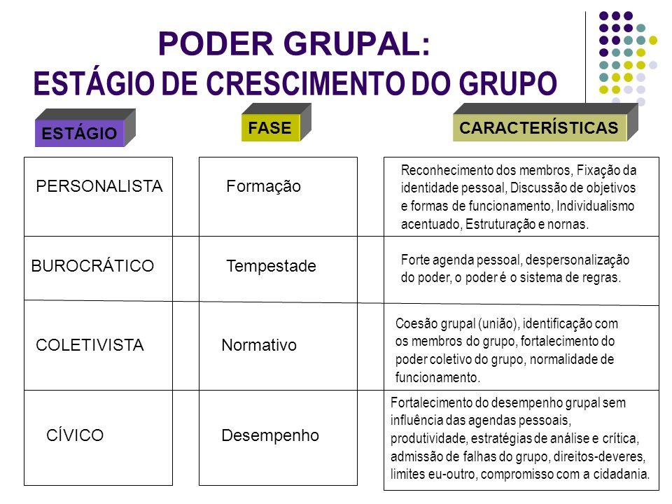 PODER GRUPAL: ESTÁGIO DE CRESCIMENTO DO GRUPO