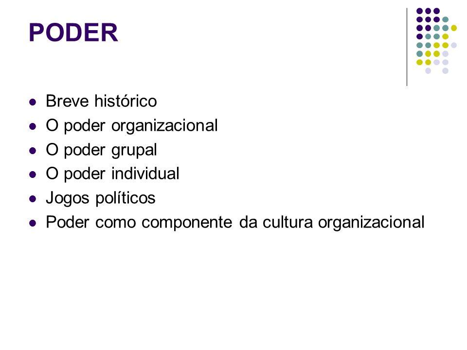 PODER Breve histórico O poder organizacional O poder grupal