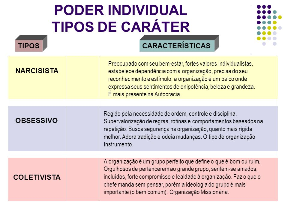 PODER INDIVIDUAL TIPOS DE CARÁTER