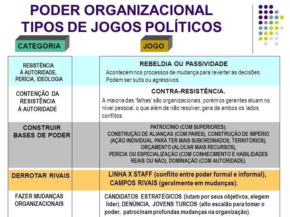 PODER ORGANIZACIONAL TIPOS DE JOGOS POLÍTICOS