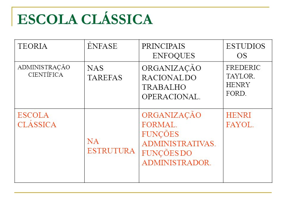 ESCOLA CLÁSSICA TEORIA ÊNFASE PRINCIPAIS ENFOQUES ESTUDIOSOS NAS