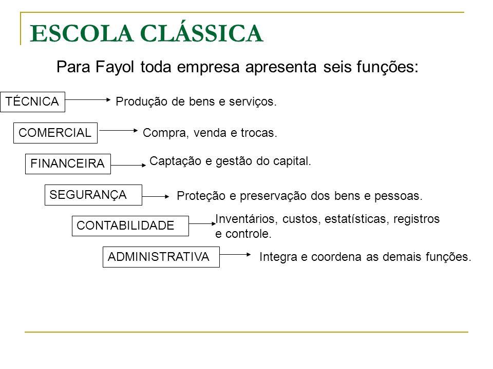 ESCOLA CLÁSSICA Para Fayol toda empresa apresenta seis funções: