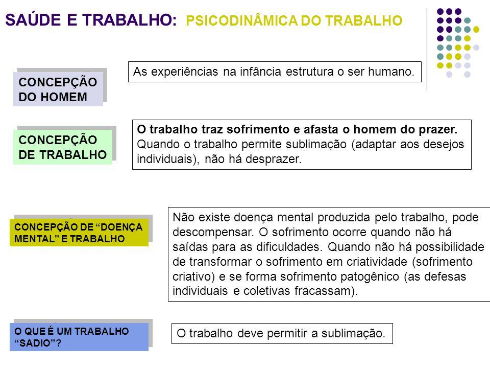 SAÚDE E TRABALHO: PSICODINÂMICA DO TRABALHO