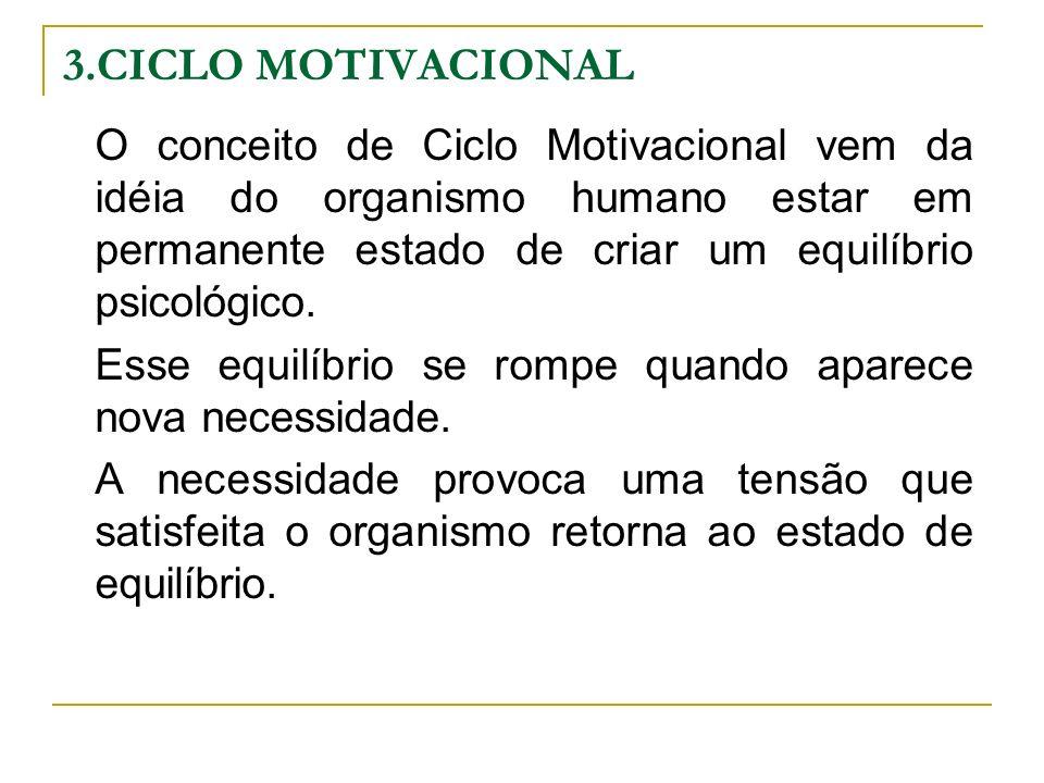3.CICLO MOTIVACIONAL O conceito de Ciclo Motivacional vem da idéia do organismo humano estar em permanente estado de criar um equilíbrio psicológico.