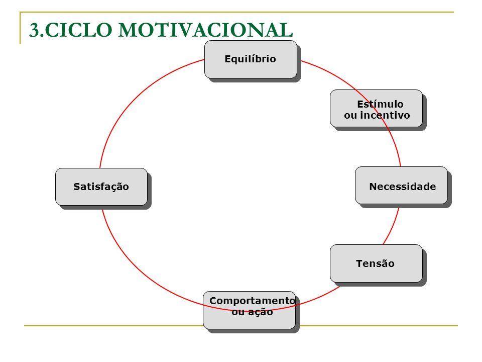 3.CICLO MOTIVACIONAL Equilíbrio Estímulo ou incentivo