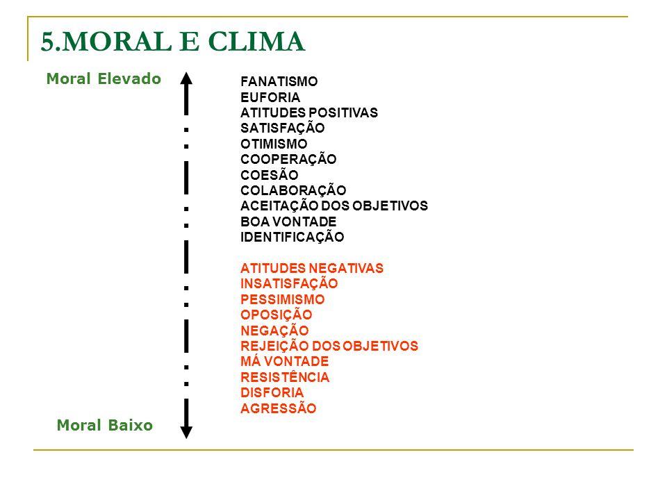 5.MORAL E CLIMA Moral Elevado Moral Baixo FANATISMO EUFORIA