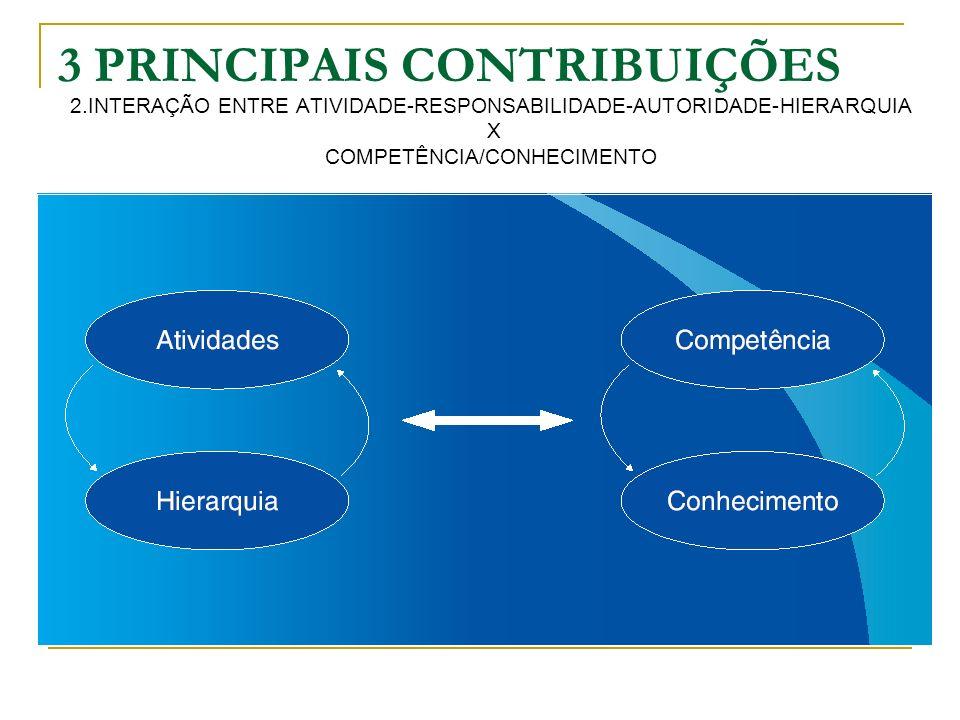 3 PRINCIPAIS CONTRIBUIÇÕES