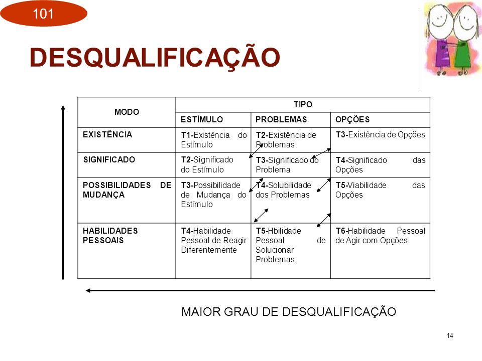 DESQUALIFICAÇÃO MAIOR GRAU DE DESQUALIFICAÇÃO MODO TIPO ESTÍMULO