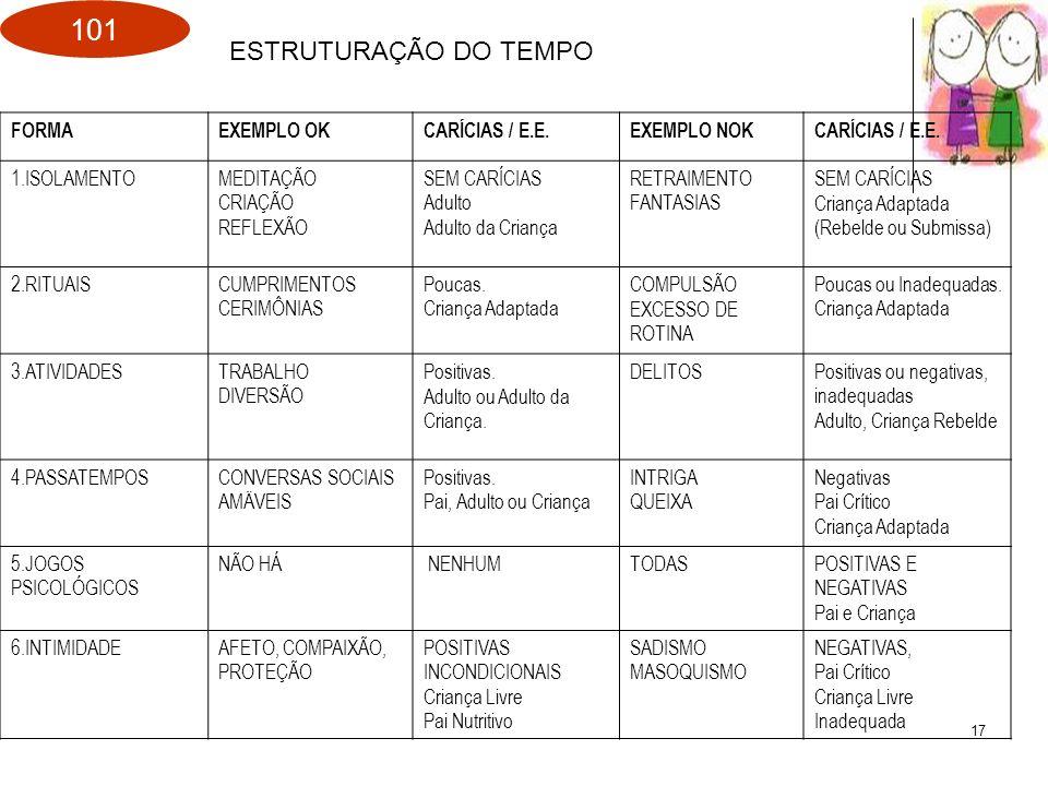 ESTRUTURAÇÃO DO TEMPO FORMA EXEMPLO OK CARÍCIAS / E.E. EXEMPLO NOK