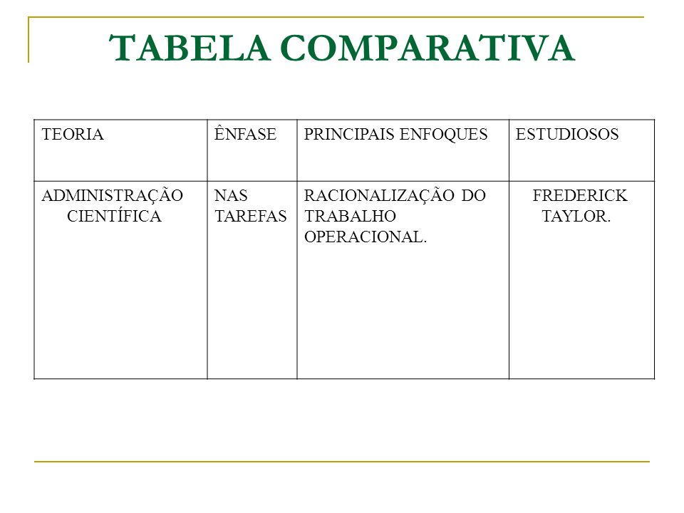 TABELA COMPARATIVA TEORIA ÊNFASE PRINCIPAIS ENFOQUES ESTUDIOSOS