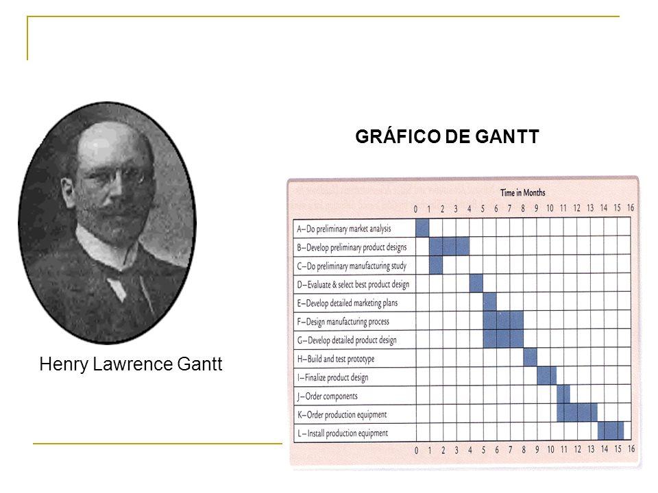 GRÁFICO DE GANTT Henry Lawrence Gantt