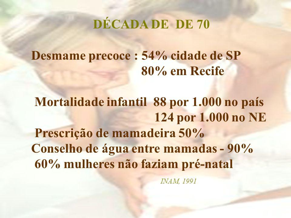 DÉCADA DE DE 70 Desmame precoce : 54% cidade de SP. 80% em Recife. Mortalidade infantil 88 por 1.000 no país.