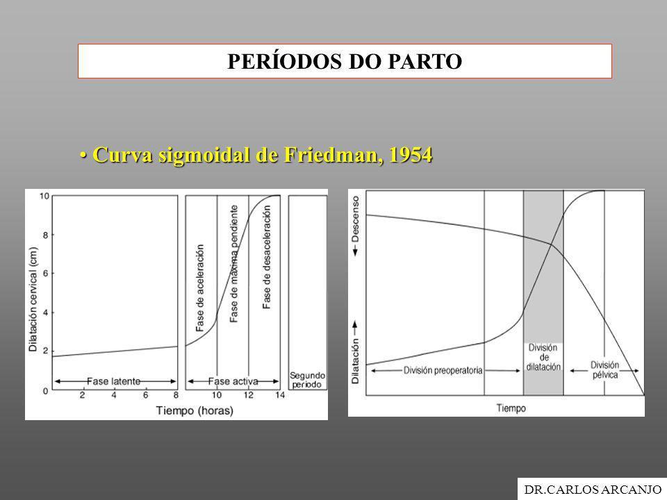 Curva sigmoidal de Friedman, 1954