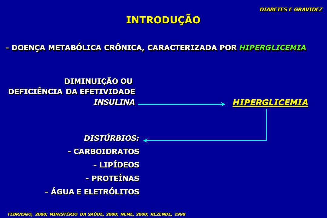 INTRODUÇÃO HIPERGLICEMIA