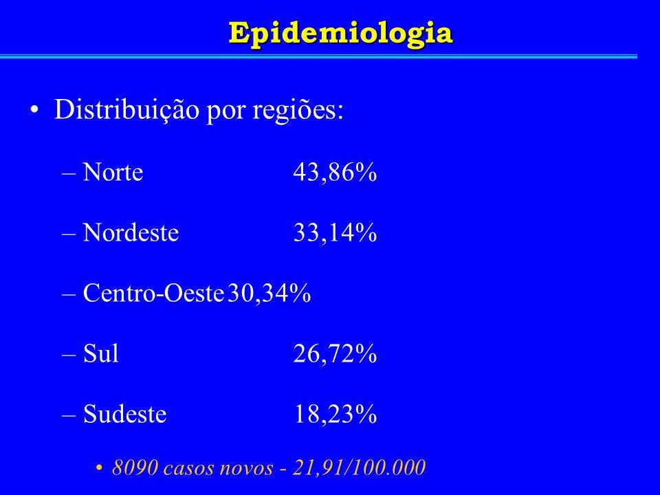 Epidemiologia Distribuição por regiões: Norte 43,86% Nordeste 33,14%