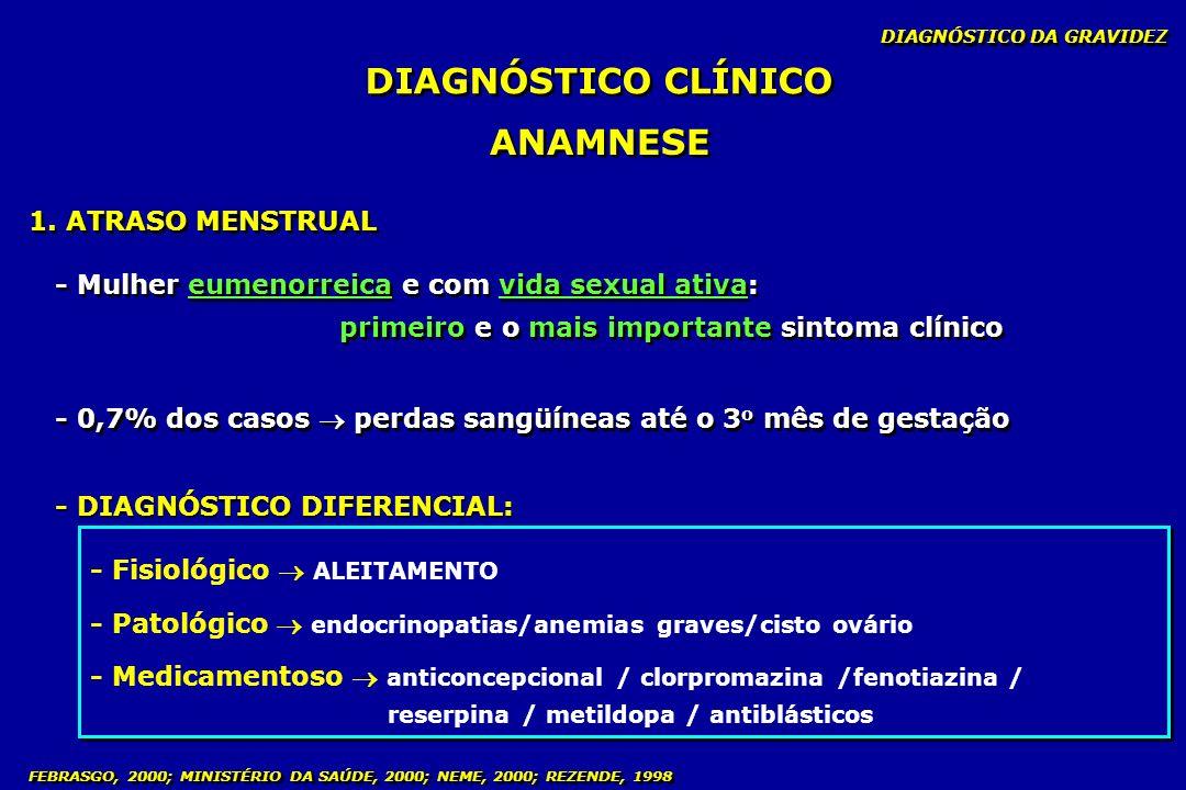 DIAGNÓSTICO CLÍNICO ANAMNESE 1. ATRASO MENSTRUAL