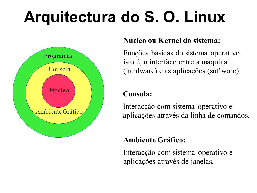 Arquitectura do S. O. Linux