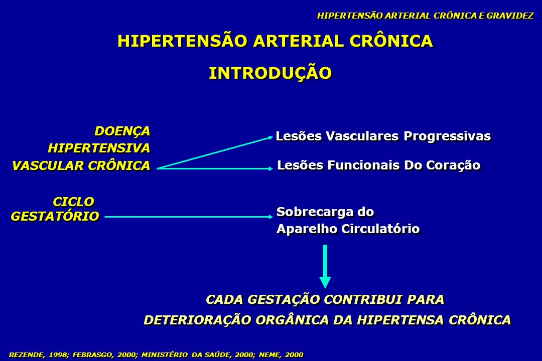 HIPERTENSÃO ARTERIAL CRÔNICA INTRODUÇÃO