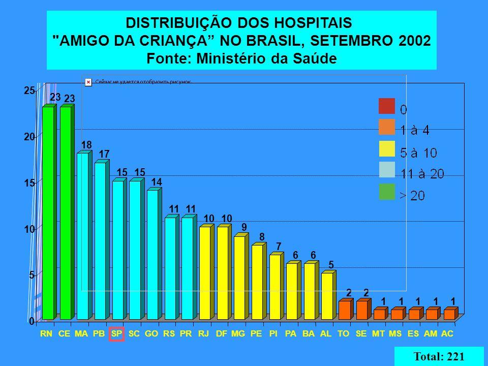 DISTRIBUIÇÃO DOS HOSPITAIS AMIGO DA CRIANÇA NO BRASIL, SETEMBRO 2002