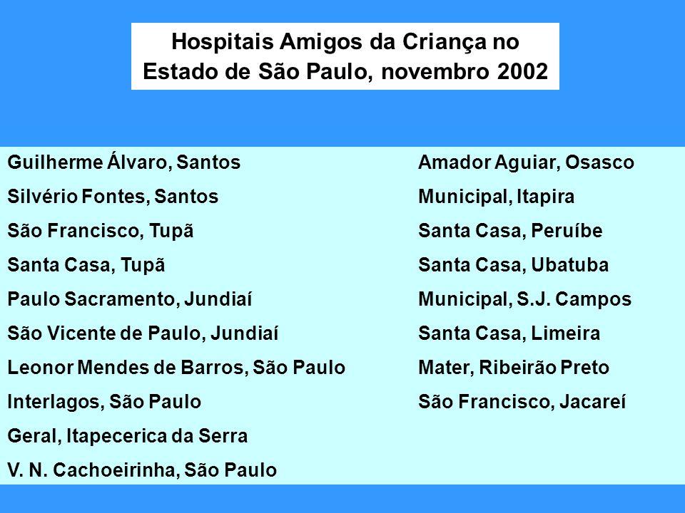 Hospitais Amigos da Criança no Estado de São Paulo, novembro 2002