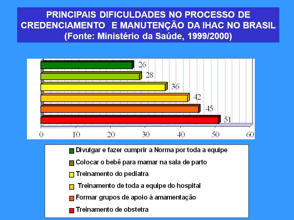 PRINCIPAIS DIFICULDADES NO PROCESSO DE CREDENCIAMENTO E MANUTENÇÃO DA IHAC NO BRASIL (Fonte: Ministério da Saúde, 1999/2000)