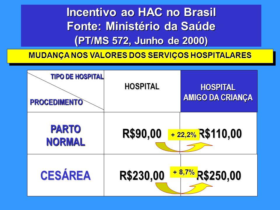 MUDANÇA NOS VALORES DOS SERVIÇOS HOSPITALARES
