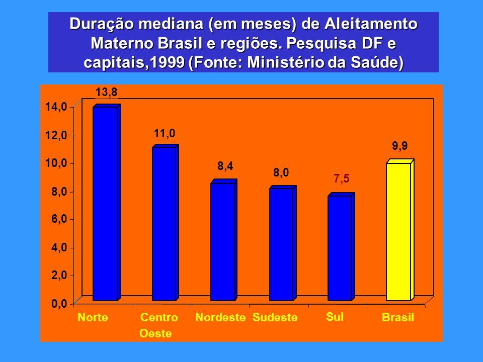 Duração mediana (em meses) de Aleitamento Materno Brasil e regiões