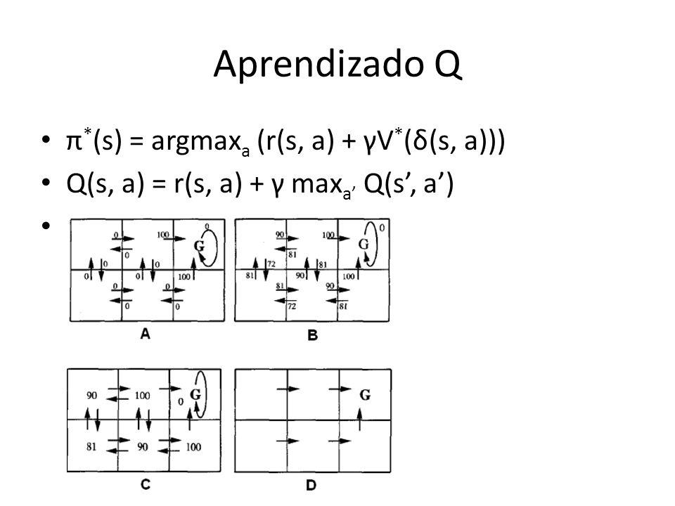 Aprendizado Q π*(s) = argmaxa (r(s, a) + γV*(δ(s, a)))