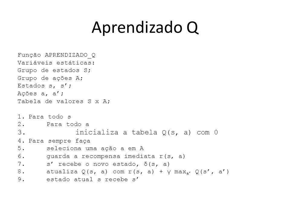 Aprendizado Q inicializa a tabela Q(s, a) com 0 Função APRENDIZADO_Q