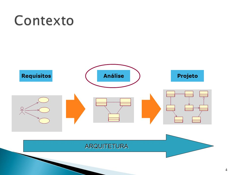 Contexto Requisitos Análise Projeto ARQUITETURA