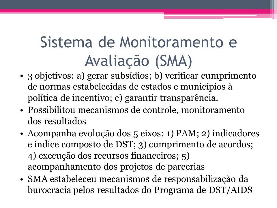 Sistema de Monitoramento e Avaliação (SMA)