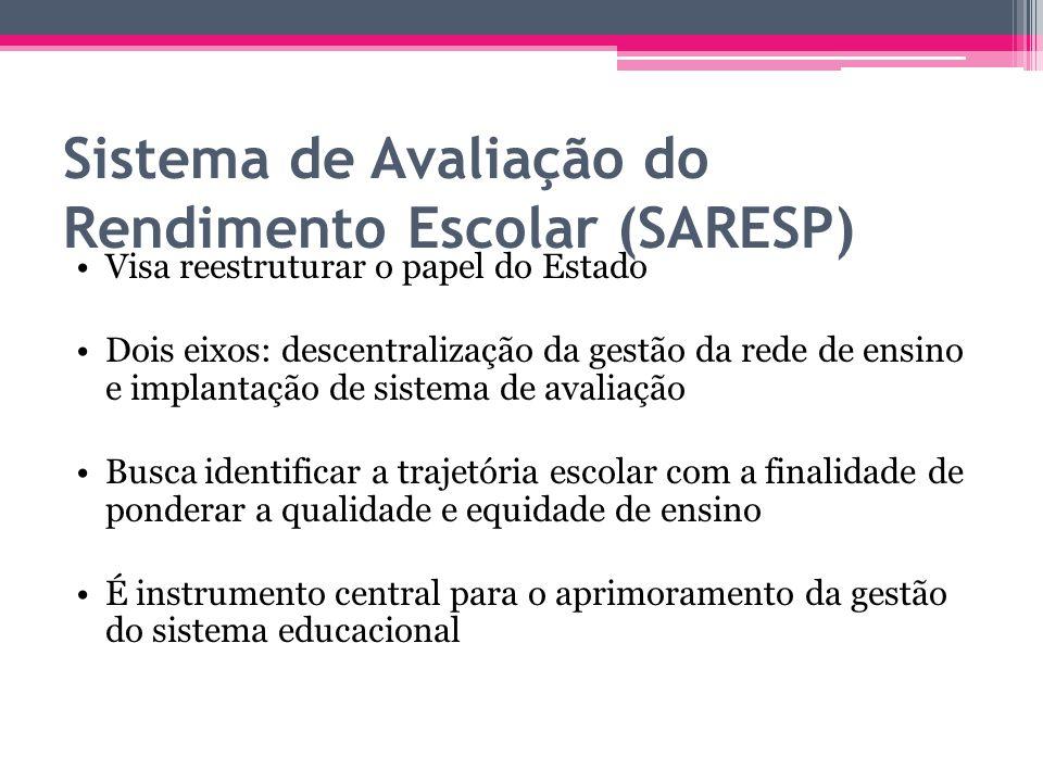 Sistema de Avaliação do Rendimento Escolar (SARESP)