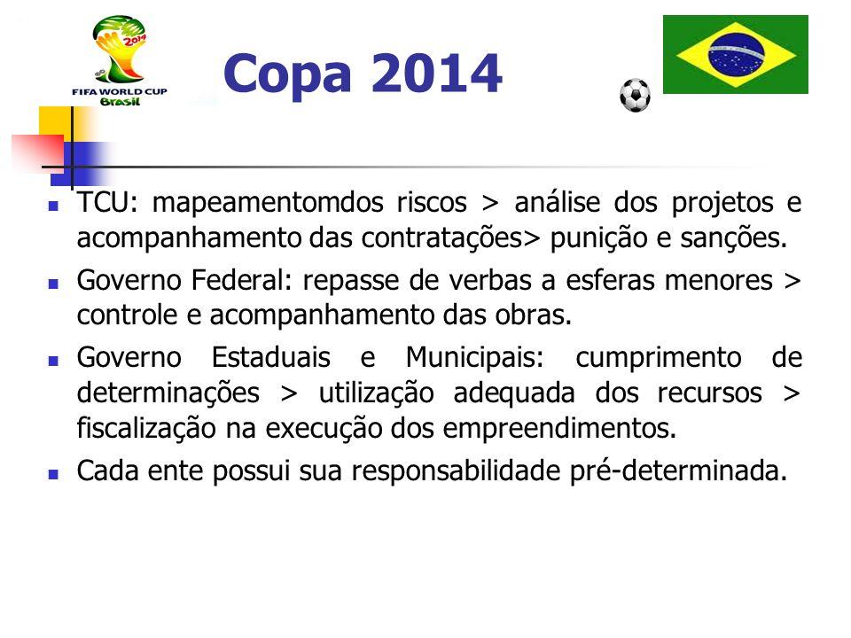 Copa 2014TCU: mapeamentomdos riscos > análise dos projetos e acompanhamento das contratações> punição e sanções.