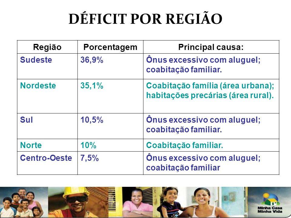 DÉFICIT POR REGIÃO Região Porcentagem Principal causa: Sudeste 36,9%
