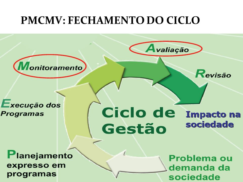 PMCMV: FECHAMENTO DO CICLO
