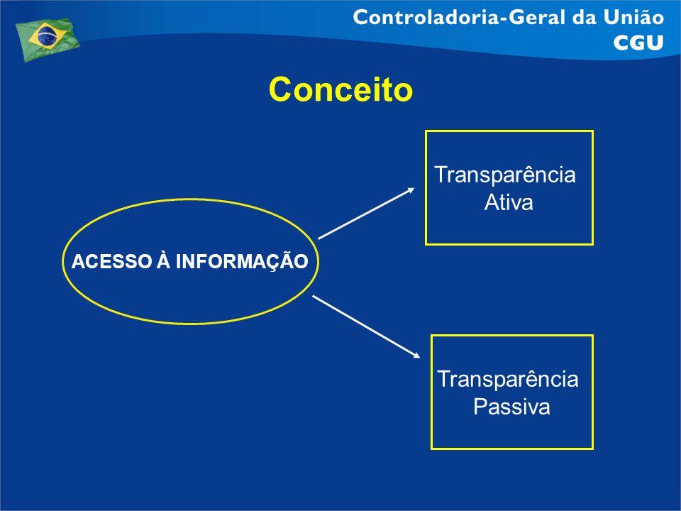Conceito Transparência Ativa ACESSO À INFORMAÇÃO Transparência Passiva
