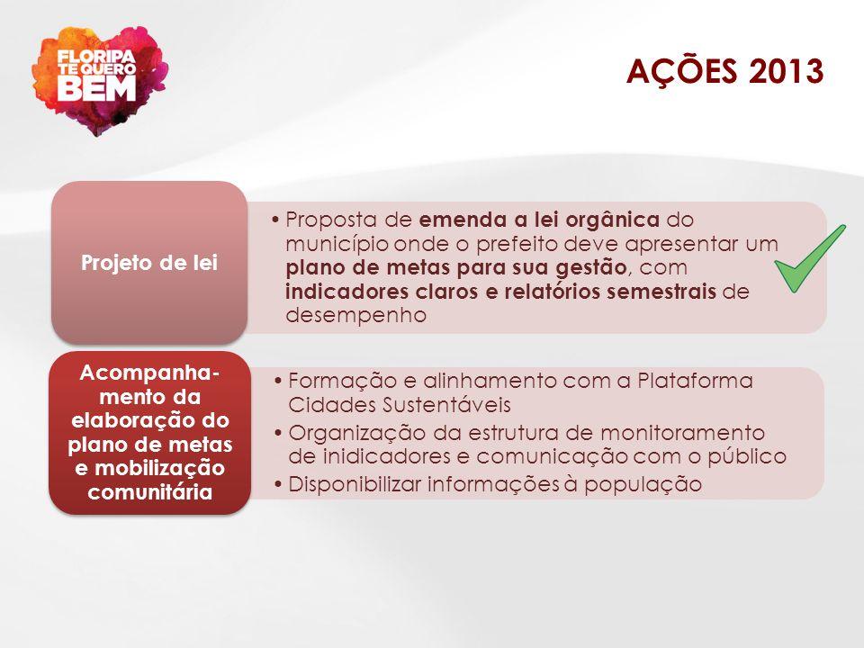 AÇÕES 2013 Formação e alinhamento com a Plataforma Cidades Sustentáveis.