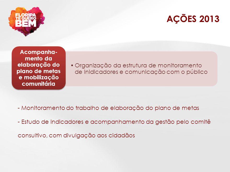AÇÕES 2013 Organização da estrutura de monitoramento de inidicadores e comunicação com o público.