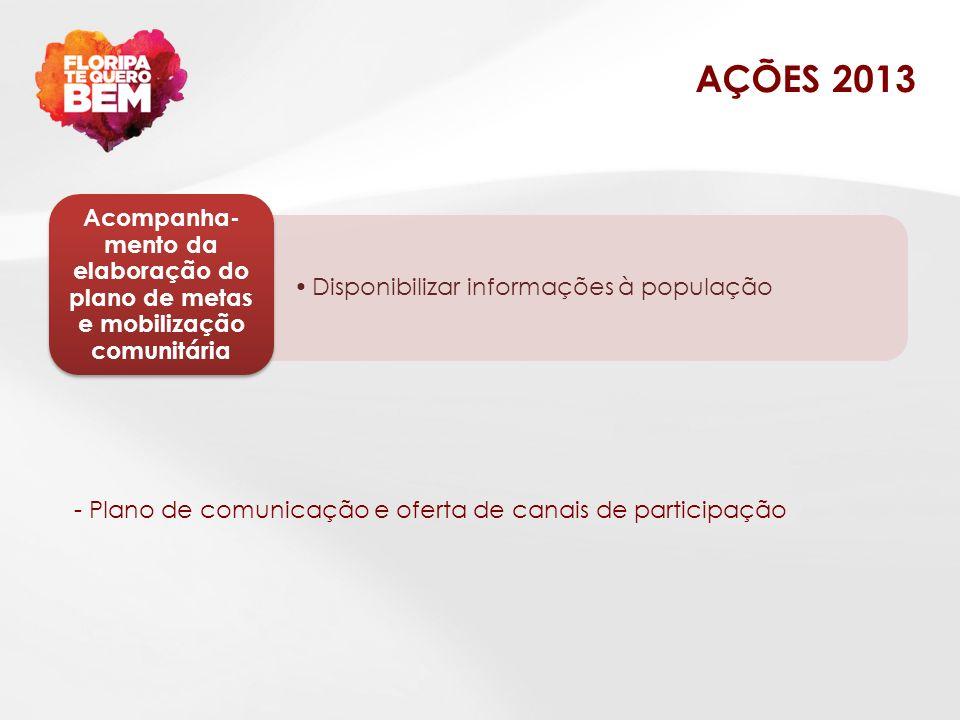 AÇÕES 2013 Disponibilizar informações à população