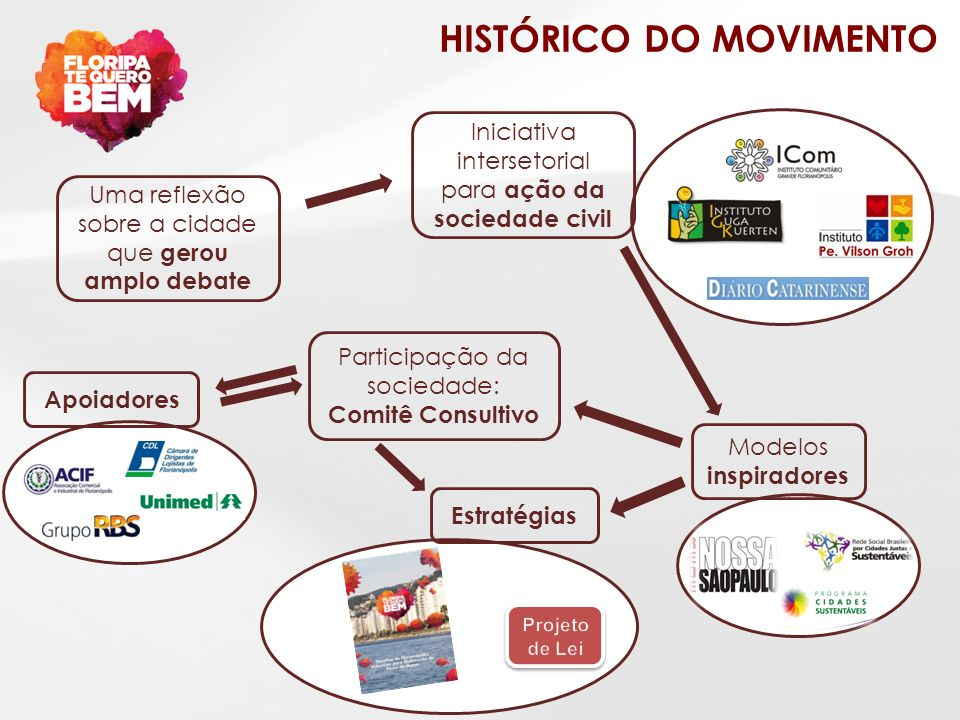 HISTÓRICO DO MOVIMENTO