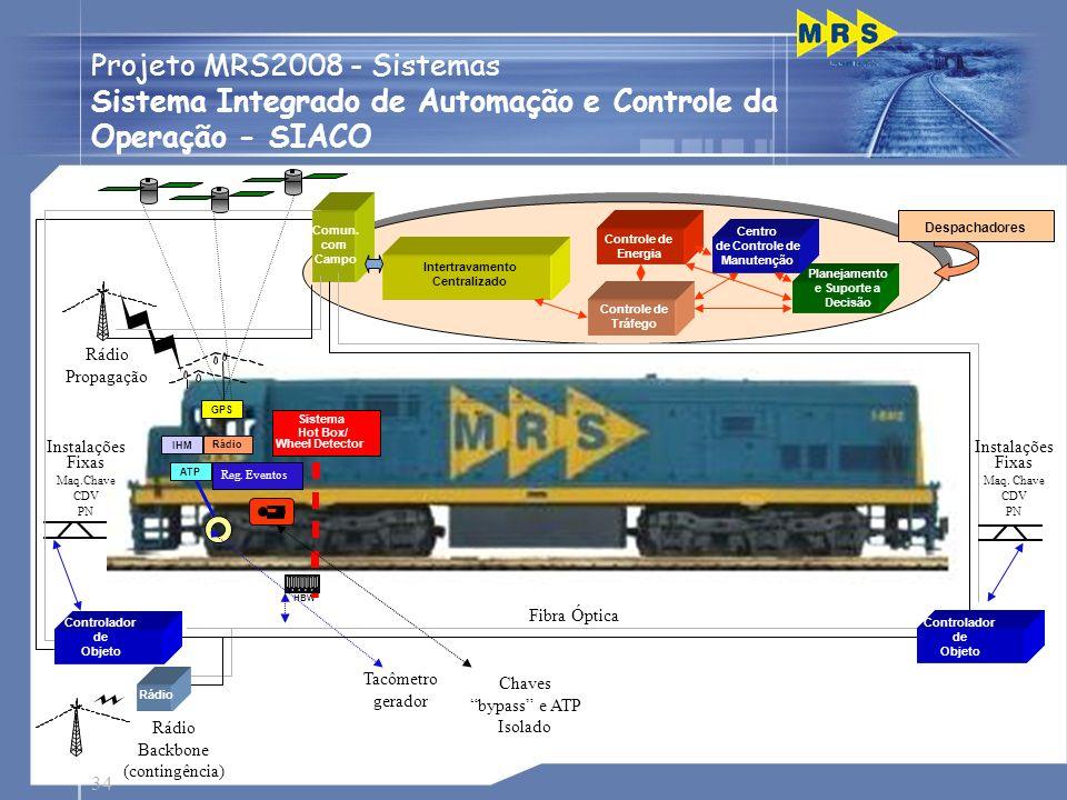 Sistema Integrado de Automação e Controle da Operação - SIACO