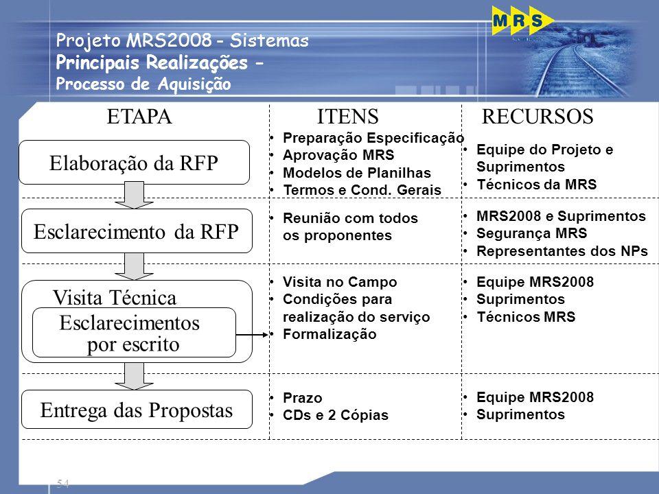 ETAPA ITENS RECURSOS Elaboração da RFP Esclarecimento da RFP