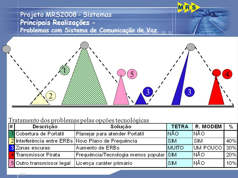 1 5 4 3 3 2 Projeto MRS2008 - Sistemas Principais Realizações -