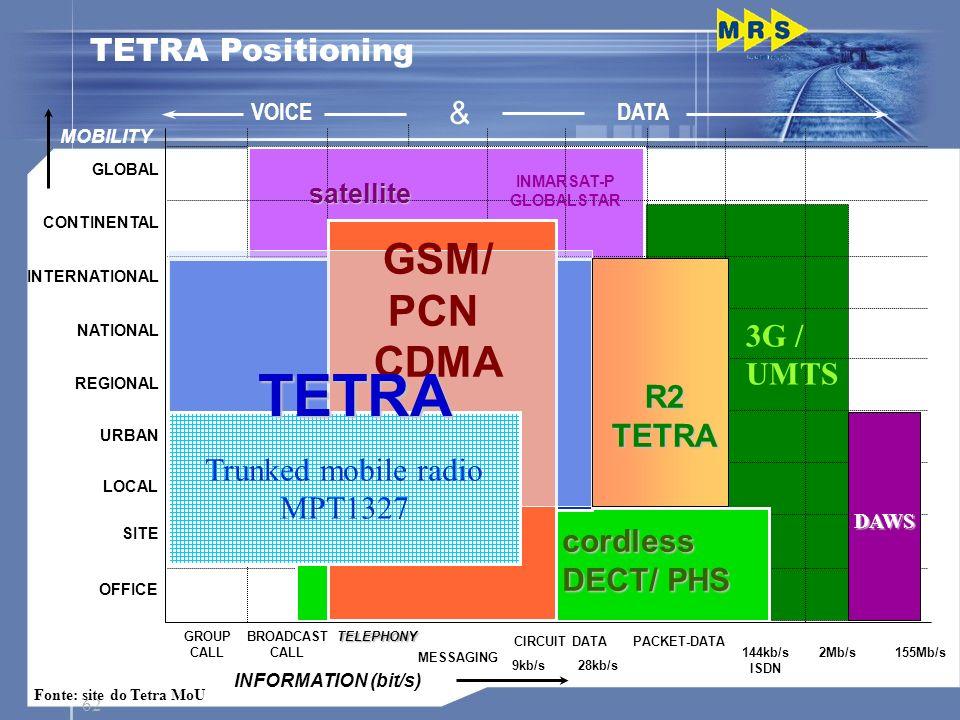 TETRA GSM/ PCN CDMA TETRA Positioning & 3G / UMTS R2 TETRA