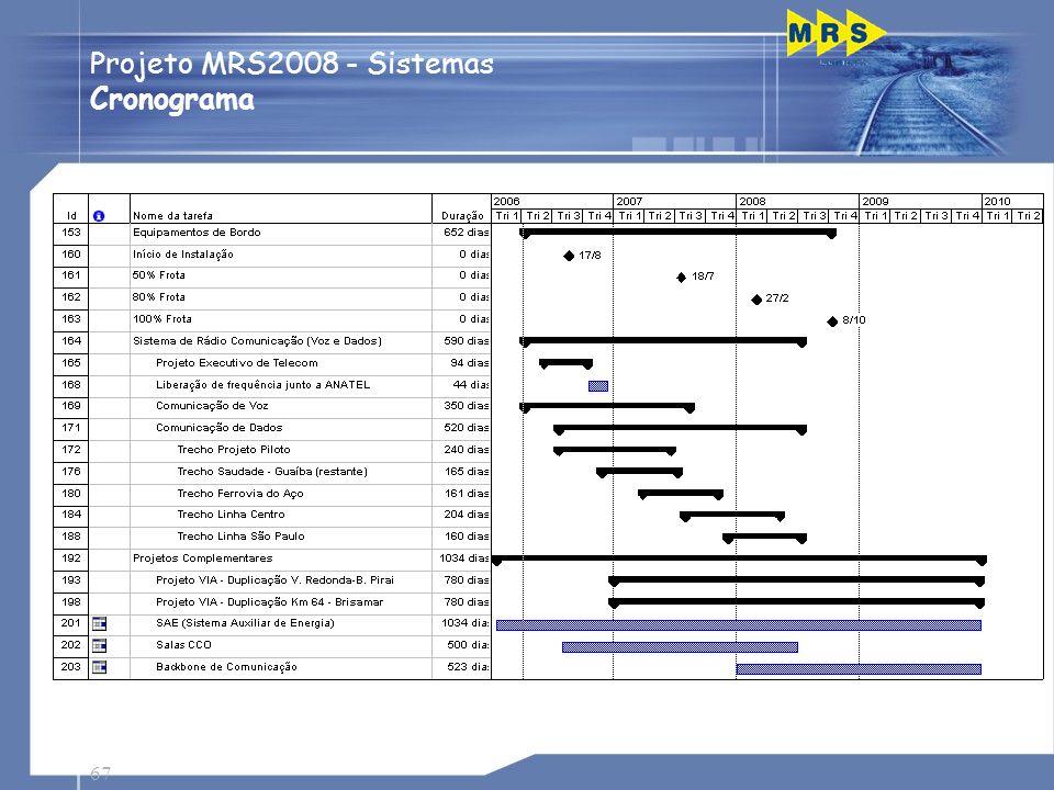Projeto MRS2008 - Sistemas Cronograma