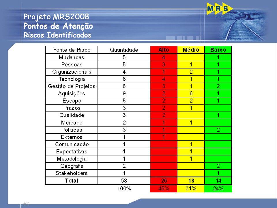 Projeto MRS2008 Pontos de Atenção Riscos Identificados