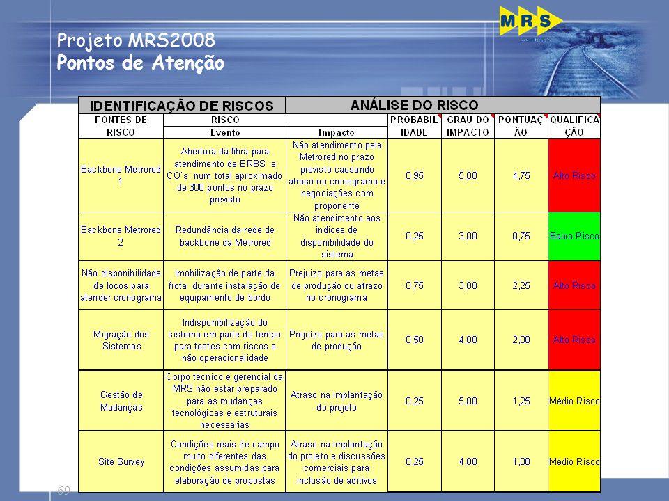 Projeto MRS2008 Pontos de Atenção